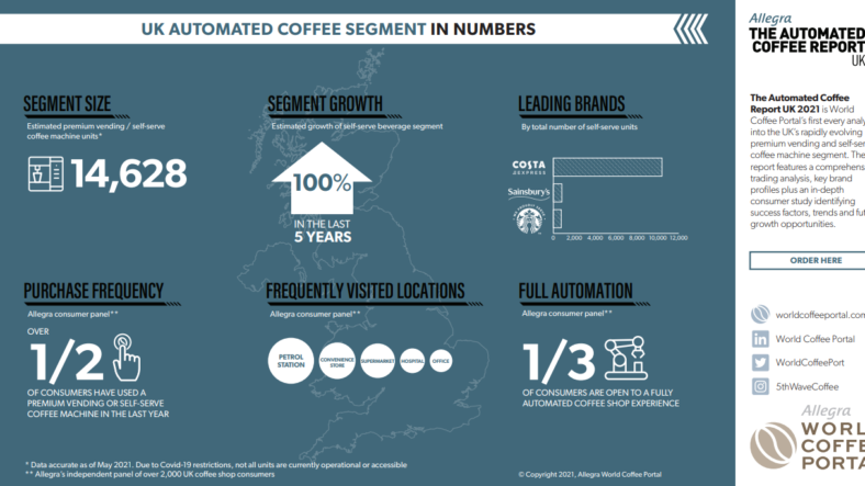 Automated Coffee Market